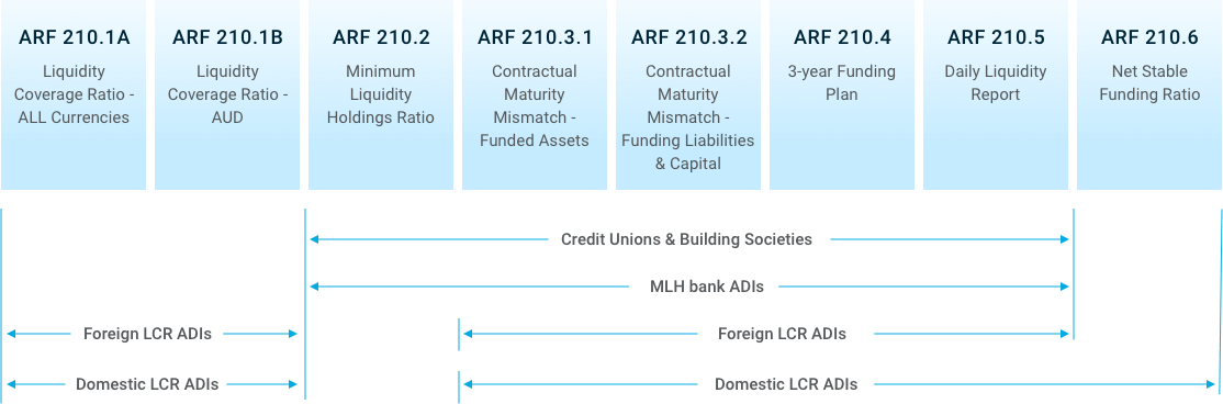 Foreign Bank ADIs